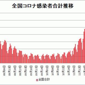 【新型コロナ情報】12月23日新たな感染者 東京都 748人、国内計3,267人、神奈川346人