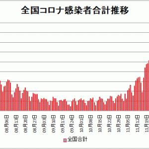 【新型コロナ情報】12月25日新たな感染者 東京都 884人、国内計3,831人、神奈川466人