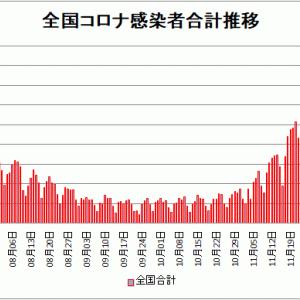 【新型コロナ情報】12月27日新たな感染者 東京都 708人、国内計2,937人、神奈川343人