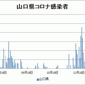 【新型コロナ情報】12月30日新たな感染者 東京都 944人、国内計3,841人、神奈川432人