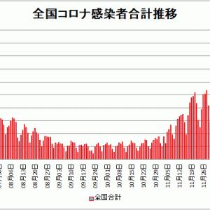 【新型コロナ情報】1月1日新たな感染者 東京都 783人、国内計3,228人、神奈川470人