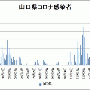 【新型コロナ情報】1月4日新たな感染者 東京都 884人、国内計3,322人、神奈川412人