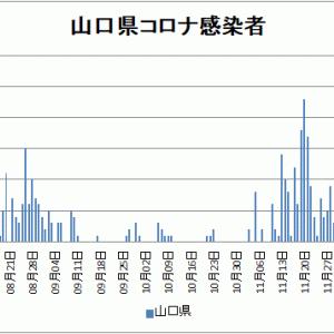 【新型コロナ情報】1月6日新たな感染者 東京都 1,591人、国内計6,001人、神奈川591人
