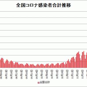 【新型コロナ情報】1月8日新たな感染者 東京都 2,392人、国内計7,841人、神奈川838人