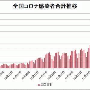 【新型コロナ情報】1月9日新たな感染者 東京都 2,268人、国内計7,779人、神奈川999人