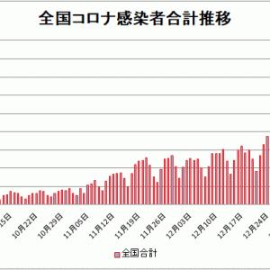 【新型コロナ情報】1月10日新たな感染者国内計6,076人 東京都 1,494人神奈川729人