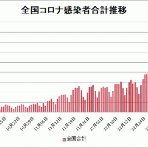 【新型コロナ情報】1月11日新たな感染者国内計4,877人 東京都 1,219人神奈川695人
