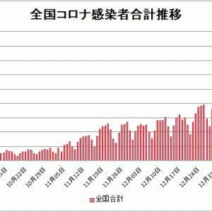 【新型コロナ情報】1月15日新たな感染者国内計7,133人 東京都2,001人神奈川872人