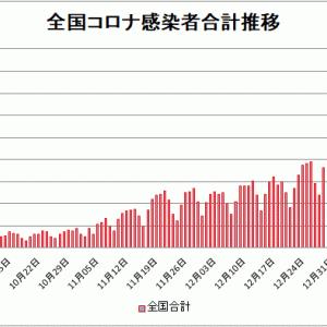 【新型コロナ情報】1月16日新たな感染者国内計7,014人 東京都1,809人神奈川830人