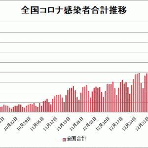 【新型コロナ情報】1月17日新たな感染者国内計5,759人 東京都1,592人神奈川795人