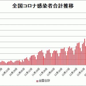 【新型コロナ情報】1月19日新たな感染者国内計5,320人 東京都1,240人神奈川737人
