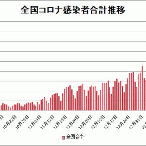 【新型コロナ情報】1月20日新たな感染者国内計5,531人 東京都1,274人神奈川716人