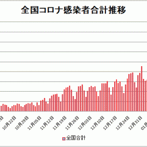 【新型コロナ情報】1月21日新たな感染者国内計5,652人 東京都1,471人神奈川501人