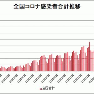 【新型コロナ情報】1月22日新たな感染者国内計5,034人 東京都1,175人神奈川627人