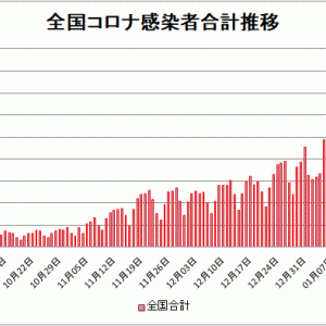 【新型コロナ情報】1月24日新たな感染者国内計3,990人 東京都986人神奈川554人
