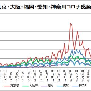 【新型コロナ情報】2月24日新たな感染者 国内計921人、東京都213人、神奈川93人