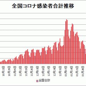 【新型コロナ情報】2月28日新たな感染者 国内計999人、東京都329人、神奈川131人