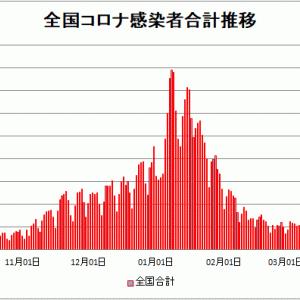 【新型コロナ情報】4月10日新たな感染者 国内計3,692人、東京都570人、大阪918人