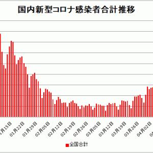 【新型コロナ情報】4月16日新たな感染者 国内計4,532人、東京都667人、大阪1209人