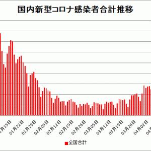 【新型コロナ情報】4月17日新たな感染者 国内計4,799人、東京都759人、大阪1,169人