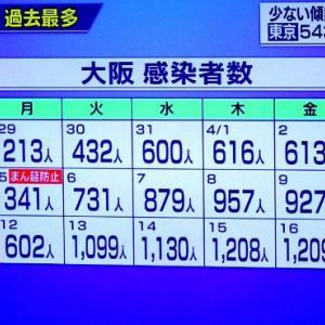 【新型コロナ情報】4月18日新たな感染者 国内計4,093人、東京都543人、大阪1,220人