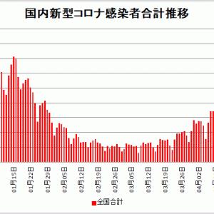 【新型コロナ情報】4月24日新たな感染者 国内計5,606人、東京都876人、大阪1,097人