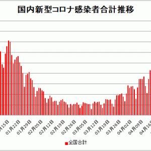 【新型コロナ情報】4月29日新たな感染者 国内計5,896人 東京都1,027人大阪1,171人