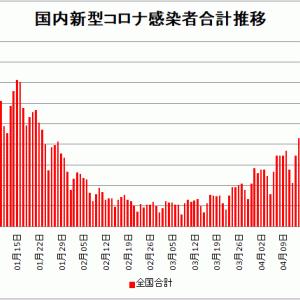 【新型コロナ情報】5月1日新たな感染者 国内計5,986人 東京都1,050人 大阪1,262人