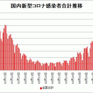 【新型コロナ情報】5月3日新たな感染者 国内計4,469人 東京都708人 大阪847人