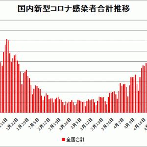 【新型コロナ情報】5月6日新たな感染者 国内計4,375人 東京都591人 大阪747人