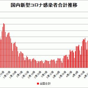 【新型コロナ情報】5月8日新たな感染者 国内計7,249人 東京都1,121人 大阪1,021人