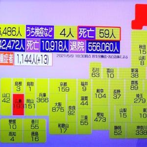 【新型コロナ情報】5月9日新たな感染者 国内計6,486人 東京都1,032人 大阪875人