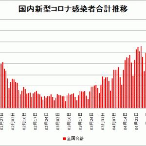 【新型コロナ情報】5月10日新たな感染者 国内計4,937人 東京都573人 大阪668人