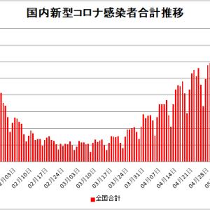 【新型コロナ情報】5月11日新たな感染者 国内計6,160人 東京都925人 大阪974人