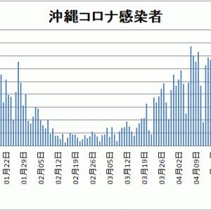 【新型コロナ情報】5月12日新たな感染者 国内計6,994人 東京都969人 大阪851人