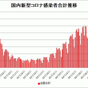 【新型コロナ情報】5月18日新たな感染者 国内計5,205人 東京都732人 大阪509人