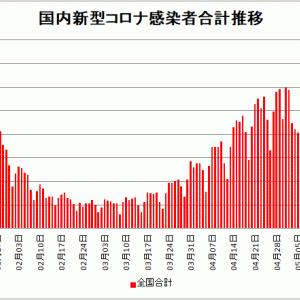 【新型コロナ情報】5月22日新たな感染者 国内計5,040人 東京都602人 大阪406人