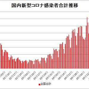 【新型コロナ情報】5月23日新たな感染者 国内計4,048人 東京都535人 大阪274人