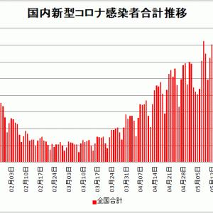 【新型コロナ情報】5月29日新たな感染者 国内計3,594人 東京都539人 大阪216人
