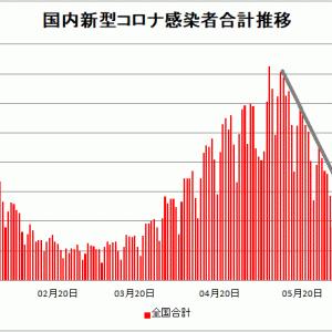 【新型コロナ情報】6月3日新たな感染者 国内計2,831人 東京都508人 大阪226人