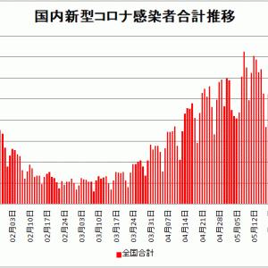 【新型コロナ情報】6月5日新たな感染者 国内計2,652人 東京都436人 大阪174人