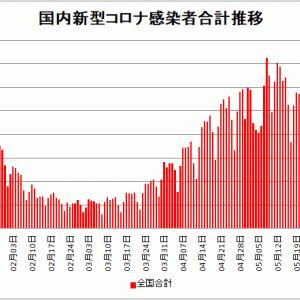 【新型コロナ情報】6月6日新たな感染者 国内計2,022人 東京都351人 大阪145人