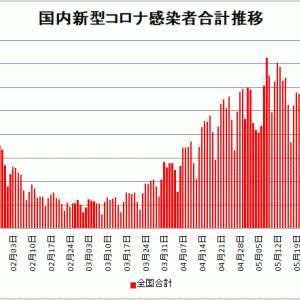 【新型コロナ情報】6月7日新たな感染者 国内計1,278人 東京都235人 大阪72人