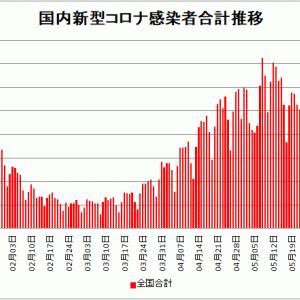 【新型コロナ情報】6月8日新たな感染者 国内計1,884人 東京都369人 大阪190人