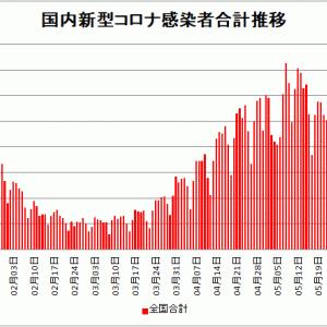 【新型コロナ情報】6月9日新たな感染者 国内計2,242人 東京都440人 大阪153人