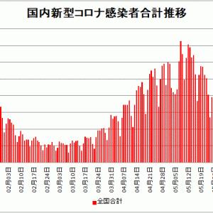 【新型コロナ情報】6月11日新たな感染者 国内計1,937人 東京都435人 大阪134人