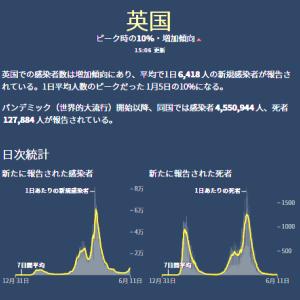 【イギリス】新型コロナウイルス最新情報