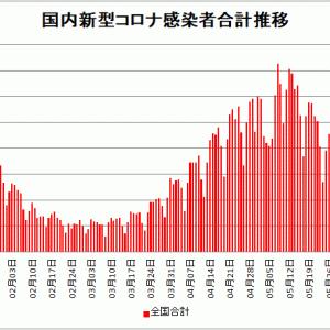 【新型コロナ情報】6月14日新たな感染者 国内計936人 東京都209人 大阪57人