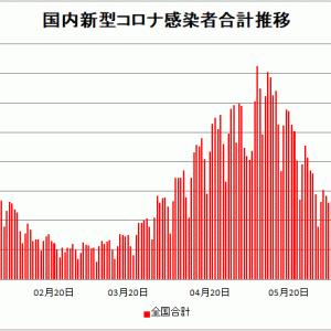 【新型コロナ情報】6月24日新たな感染者 国内計1,672人 東京都570人 大阪116人