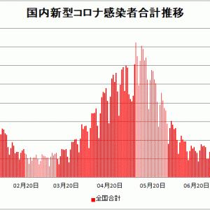 【新型コロナ情報】7月23日新たな感染者 国内計4,225人 東京都1,359人 大阪379人